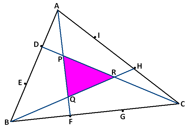 七分之一 計算藍線 AF 上分段的比;用孟氏定理,可列以下二式: (AD / DB) * (BC / CF) * (FP / PA) = 1 ,得 AP:PF = 3:4 (AH / HC) * (CB / BF) * (FQ / QA) = 1 ,得 AQ:QF = 1:6 因此, AP:PQ:QF = 3:3:1。同理,另外兩條藍線 BH 、CD 的分段也會是這個比例。 接著,連 AR、BP、CQ 之後,很容易看出各個三角形的面積比 (底邊比已求得) ,最後可得 PQR = (1 / 7) ABC 。